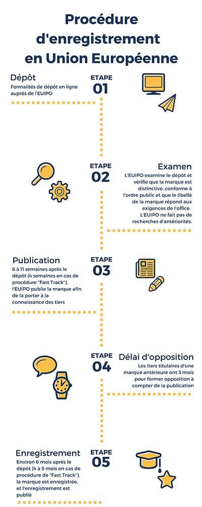 delai pour enregistrer une marque en Europe - EUIPO