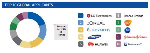 Top 10 des demandeurs de marques européennes
